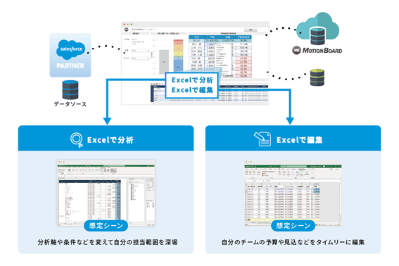 Salesforceユーザーのデータ活用を促進する「MotionBoard Cloud for Salesforce」にExcel インターフェイス機能を新たに実装
